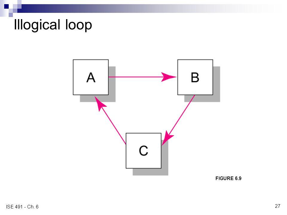 Illogical loop FIGURE 6.9 ISE 491 - Ch. 6 27