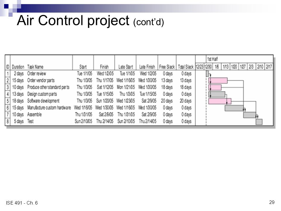 Air Control project (contd) FIGURE 6.11 ISE 491 - Ch. 6 29