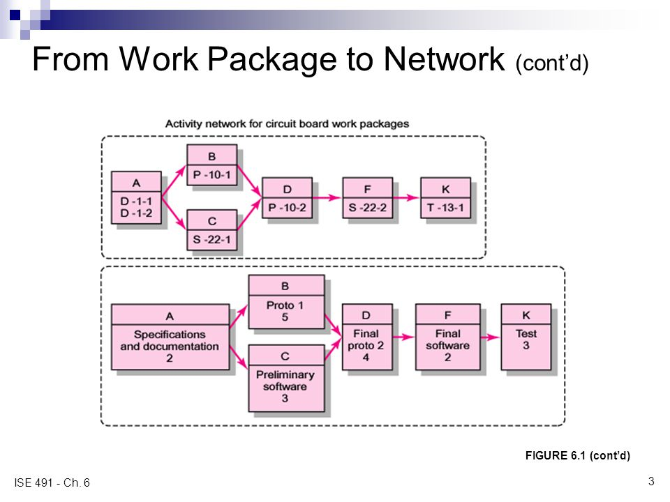 From Work Package to Network (contd) FIGURE 6.1 (contd) WBS/Work Packages to Network (contd) ISE 491 - Ch.