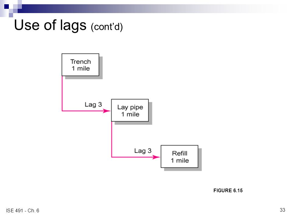 Use of lags (contd) FIGURE 6.15 Use of Lags to Reduce Detail ISE 491 - Ch. 6 33