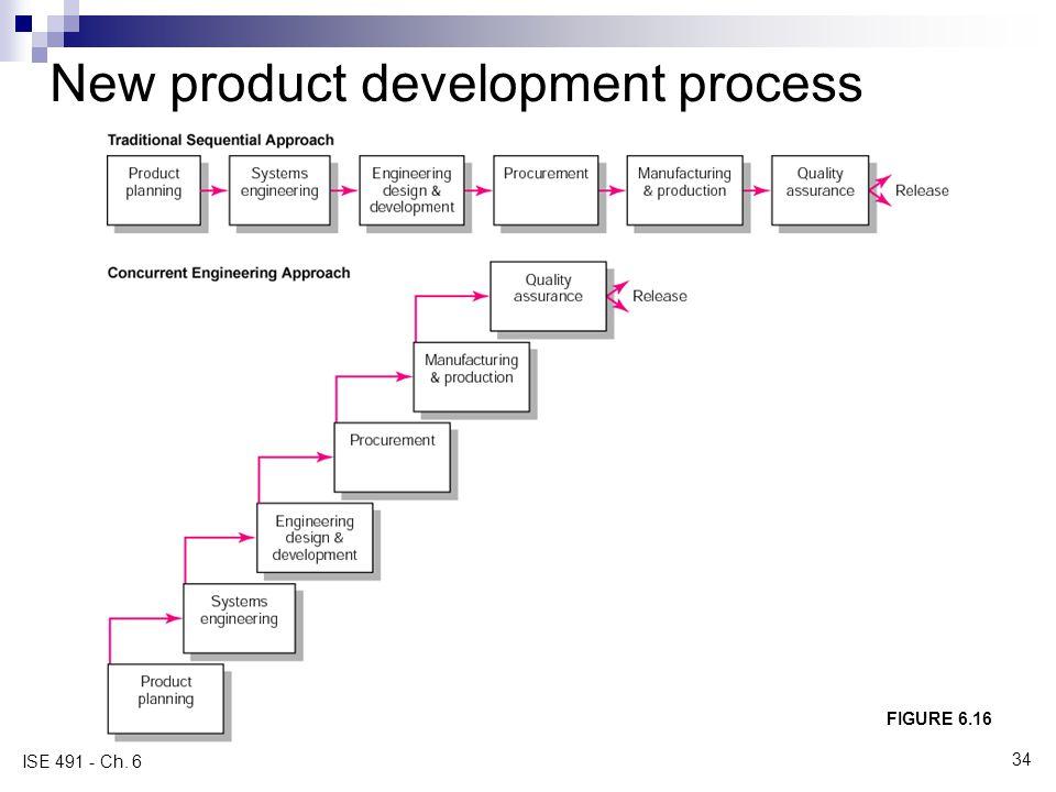 New product development process FIGURE 6.16 ISE 491 - Ch. 6 34