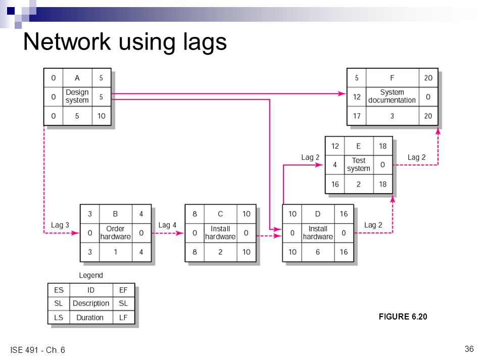 Network using lags FIGURE 6.20 ISE 491 - Ch. 6 36