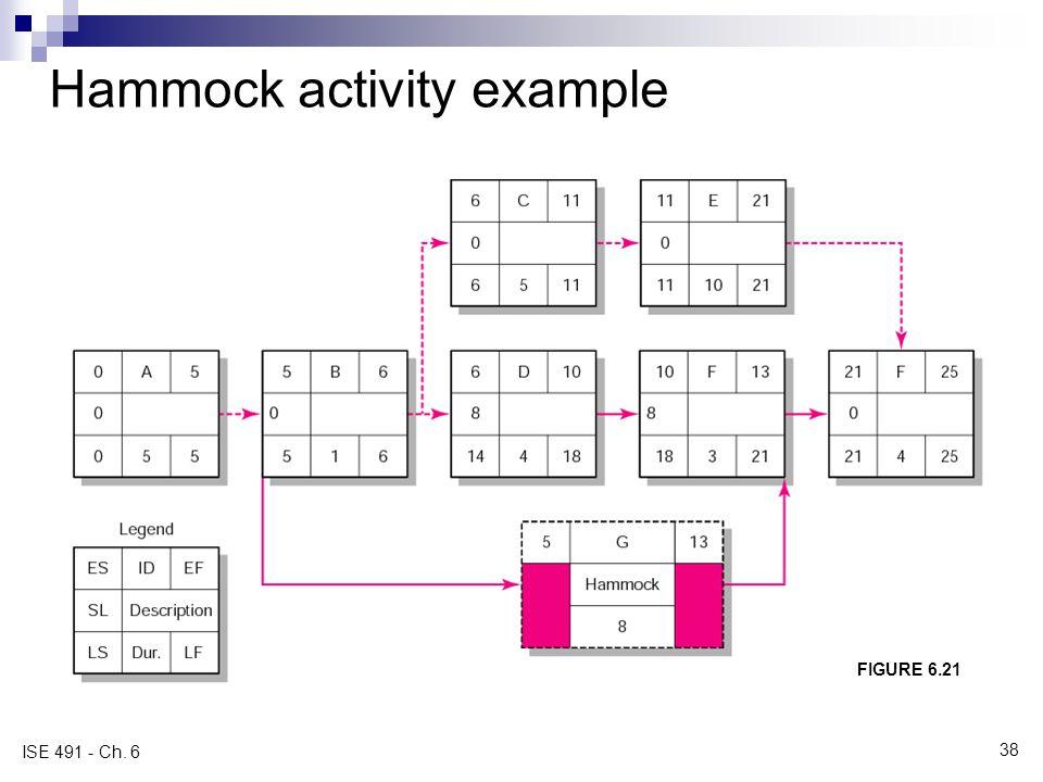Hammock activity example FIGURE 6.21 ISE 491 - Ch. 6 38