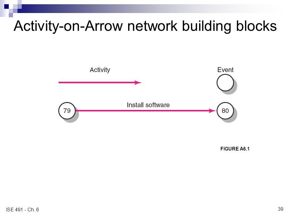 Activity-on-Arrow network building blocks FIGURE A6.1 ISE 491 - Ch. 6 39