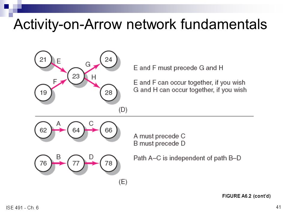 Activity-on-Arrow network fundamentals FIGURE A6.2 (contd) ISE 491 - Ch. 6 41
