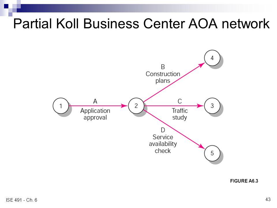 Partial Koll Business Center AOA network FIGURE A6.3 ISE 491 - Ch. 6 43