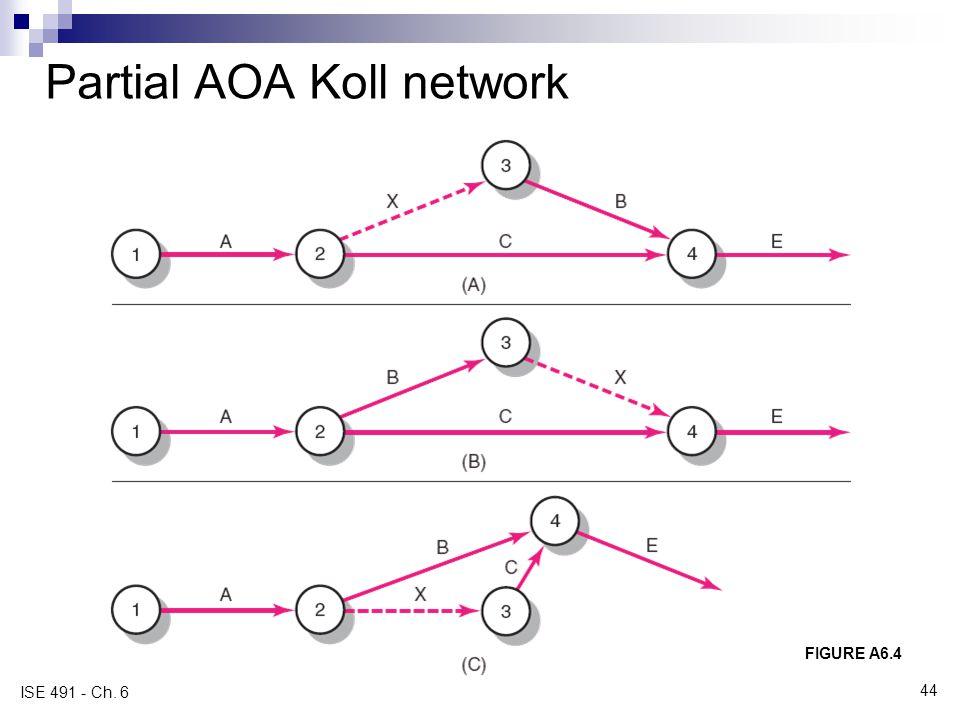 Partial AOA Koll network FIGURE A6.4 ISE 491 - Ch. 6 44