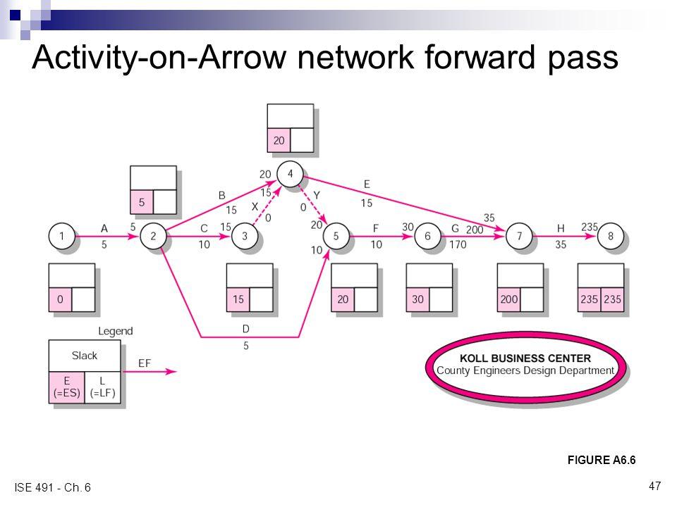 Activity-on-Arrow network forward pass FIGURE A6.6 ISE 491 - Ch. 6 47