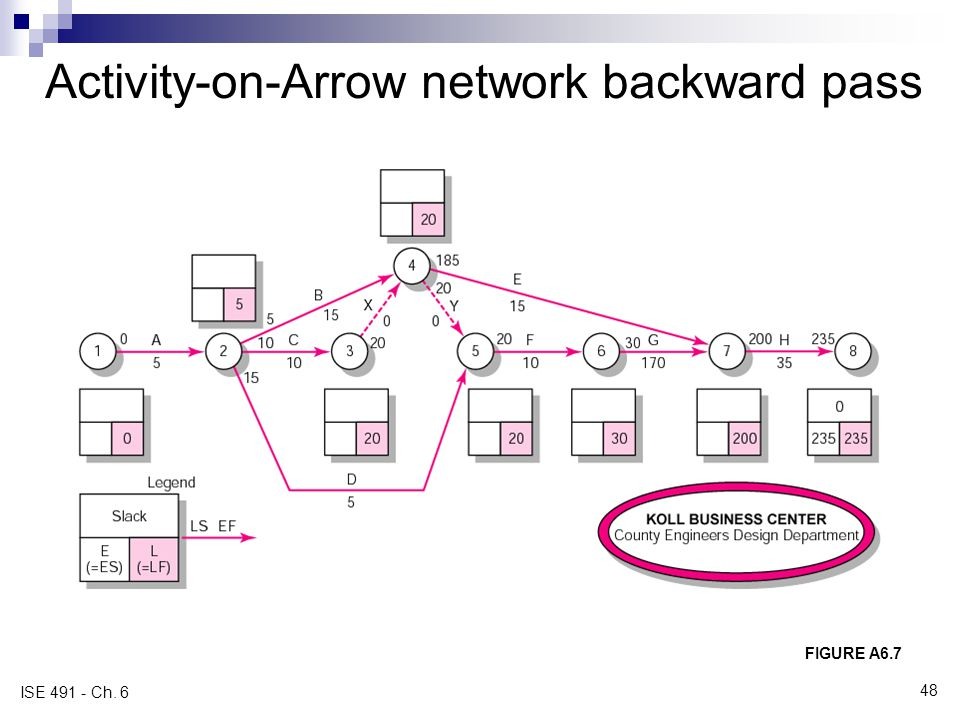 Activity-on-Arrow network backward pass FIGURE A6.7 ISE 491 - Ch. 6 48