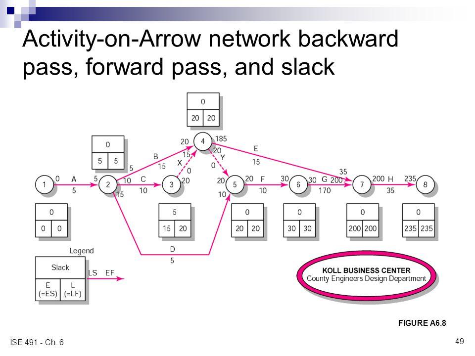 Activity-on-Arrow network backward pass, forward pass, and slack FIGURE A6.8 ISE 491 - Ch. 6 49