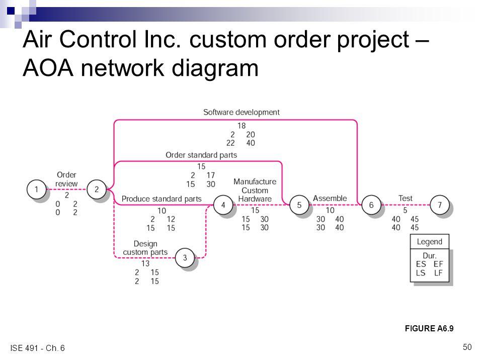 Air Control Inc. custom order project – AOA network diagram FIGURE A6.9 ISE 491 - Ch. 6 50