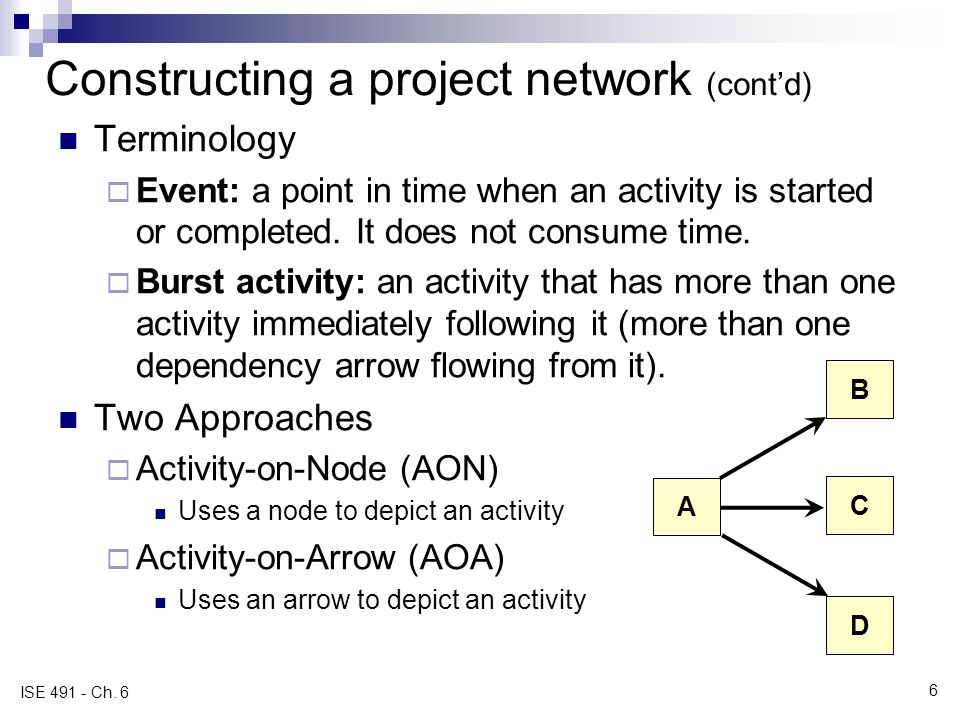 Constructing a project network (contd) Terminology Event: a point in time when an activity is started or completed. It does not consume time. Burst ac