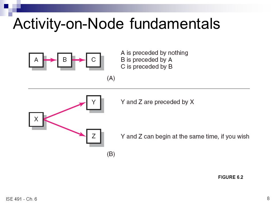Activity-on-Node fundamentals FIGURE 6.2 ISE 491 - Ch. 6 8