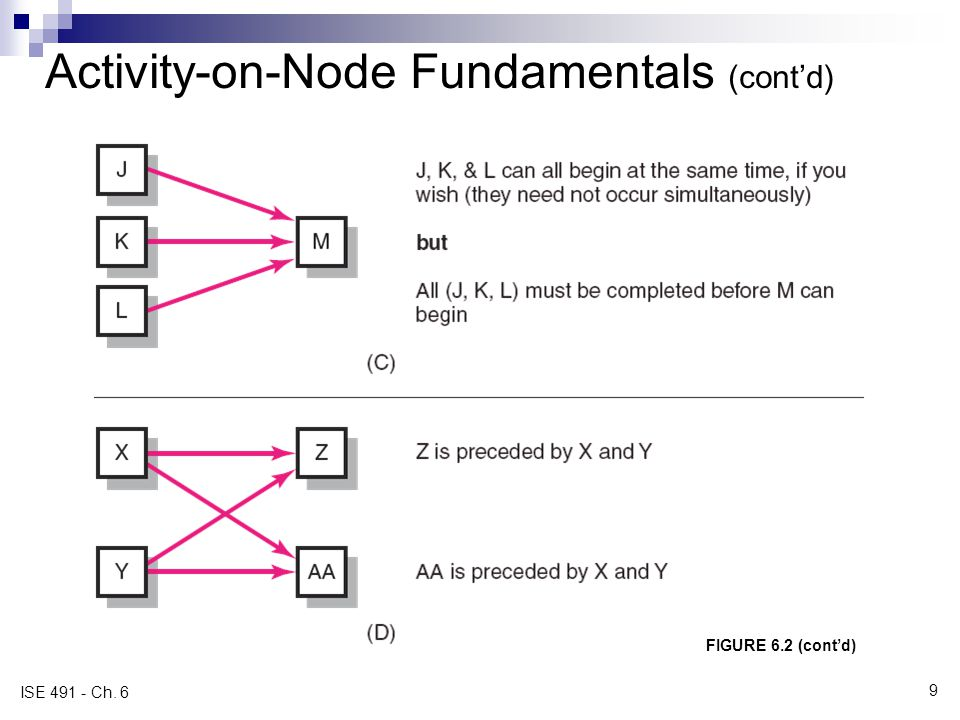 Activity-on-Node Fundamentals (contd) FIGURE 6.2 (contd) ISE 491 - Ch. 6 9