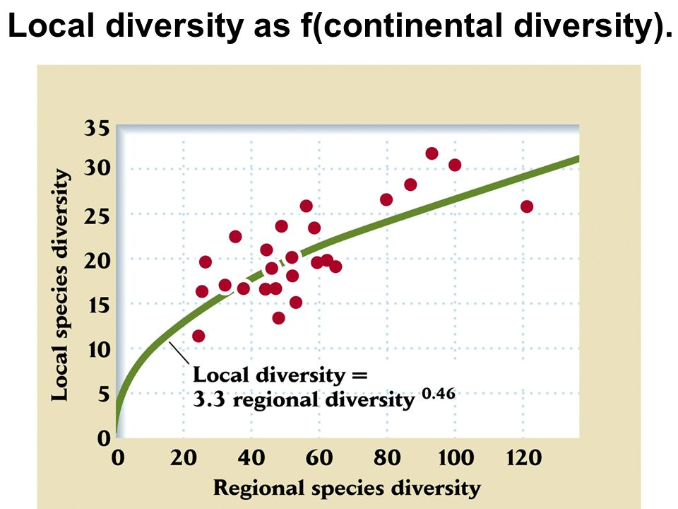 Local diversity as f(continental diversity).