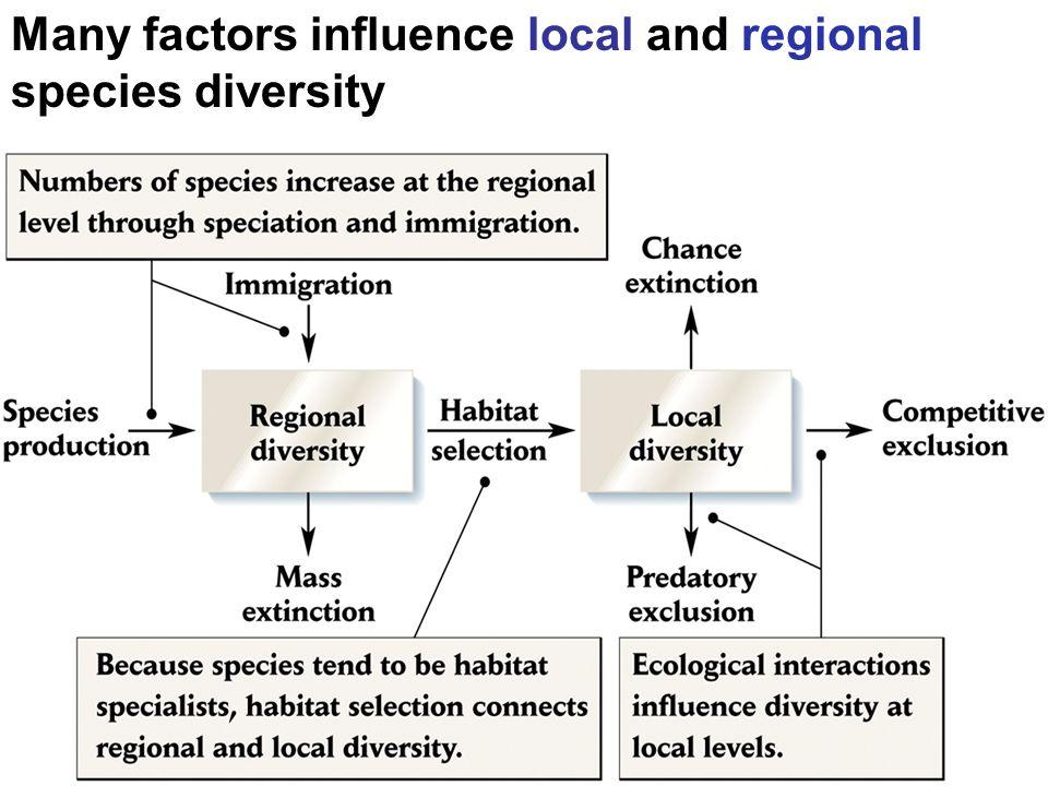 Climate change shifts species diversity.