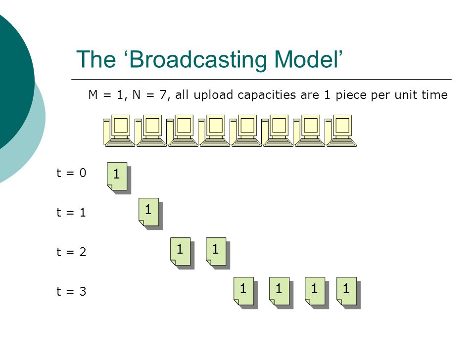 The Broadcasting Model t = t = t = t = 3 M = 1, N = 7, all upload capacities are 1 piece per unit time