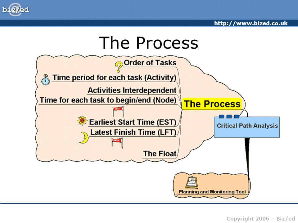 http://www.bized.co.uk Copyright 2006 – Biz/ed CPA – the Process Identify and prioritise the activities Identify which activities MUST be done before others EST – identify earliest start time LFT – identify latest finish time Identify the FLOAT – tasks which can be completed outside the critical path Identify the critical path – points connecting ESTs and LFTs (where these are the same)