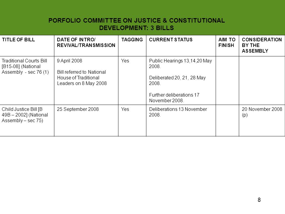 9 PORFOLIO COMMITTEE ON JUSTICE & CONSTITUTIONAL DEVELOPMENT TITLE OF BILLDATE OF INTRO/ REVIVAL/TRANSMISSI ON TAGGINGCURRENT STATUSAIM TO FINISH CONSIDERATION BY THE ASSEMBLY Superior Courts Bill [B52-2003] (s75) 15 June 2006YesBriefed on 16 and 18 January 2006.