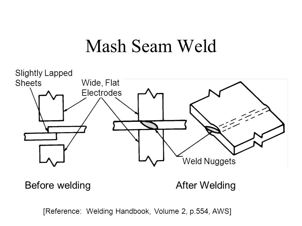 Mash Seam Weld Slightly Lapped Sheets Wide, Flat Electrodes Weld Nuggets Before weldingAfter Welding [Reference: Welding Handbook, Volume 2, p.554, AW
