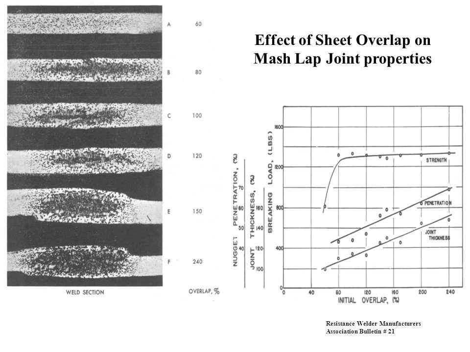 Effect of Sheet Overlap on Mash Lap Joint properties Resistance Welder Manufacturers Association Bulletin # 21