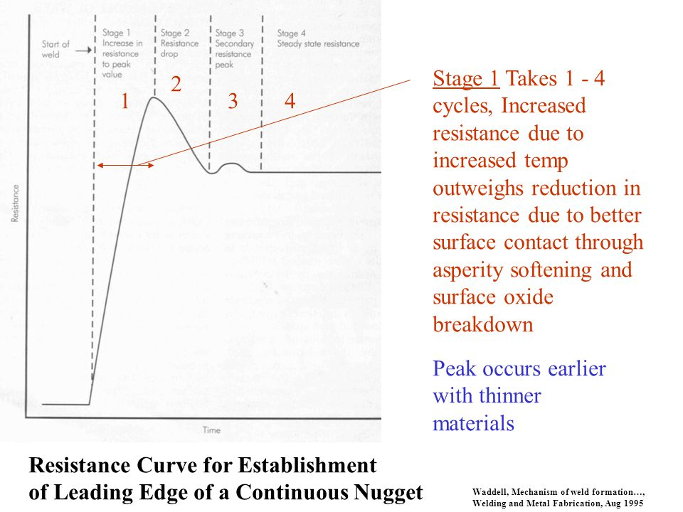 Waddell, Mechanism of weld formation…, Welding and Metal Fabrication, Aug 1995 1 2 34 Stage 1 Takes 1 - 4 cycles, Increased resistance due to increase
