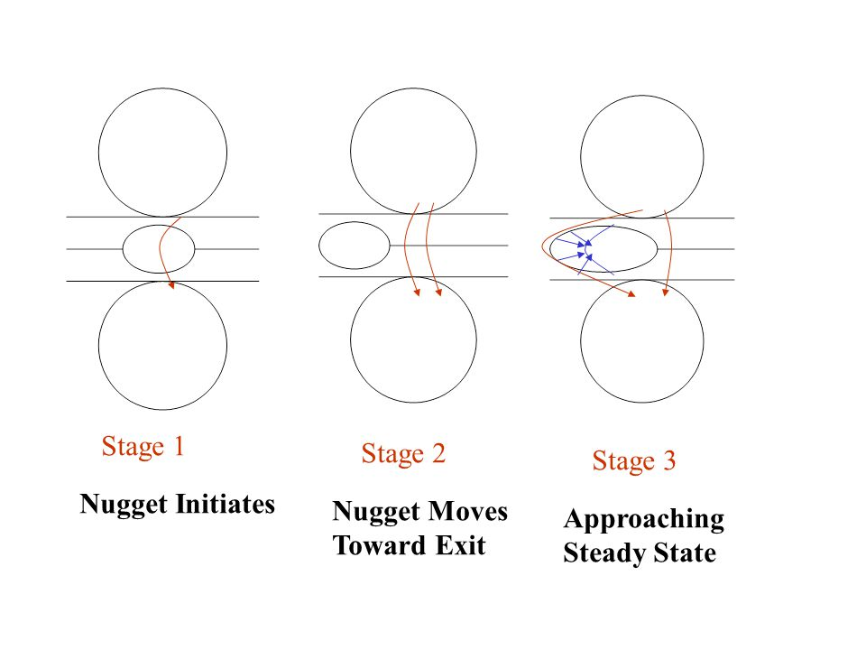 Stage 1 Stage 2 Stage 3 Nugget Initiates Nugget Moves Toward Exit Approaching Steady State