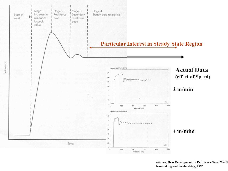Actual Data (effect of Speed) 2 m/min 4 m/mim Attorre, Heat Development in Resistance Seam Welding, Ironmaking and Steelmaking, 1996 Particular Intere