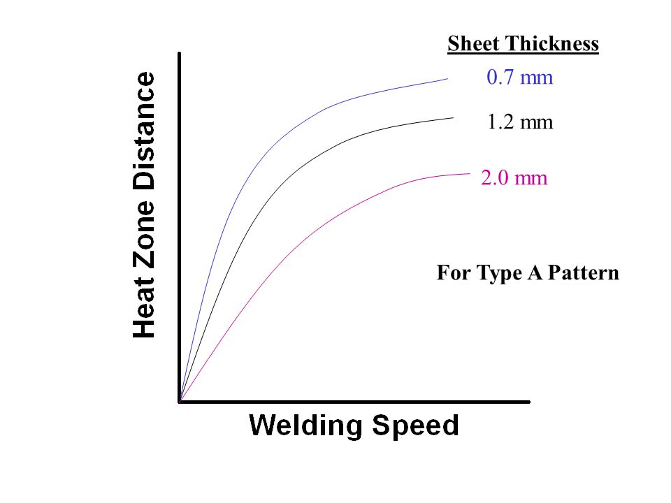 0.7 mm 1.2 mm 2.0 mm Sheet Thickness For Type A Pattern