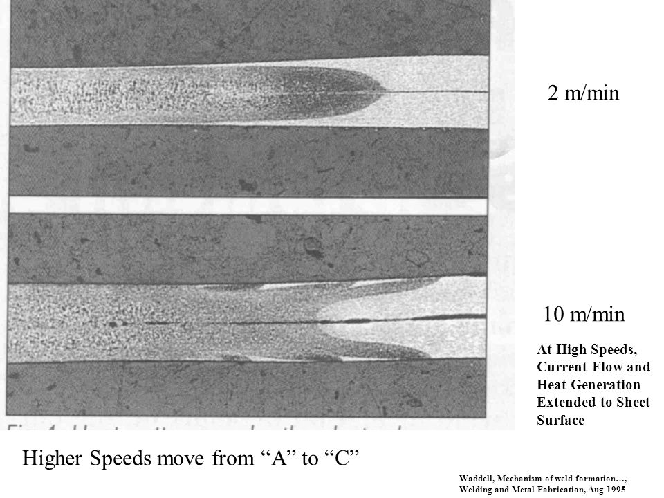Waddell, Mechanism of weld formation…, Welding and Metal Fabrication, Aug 1995 2 m/min 10 m/min At High Speeds, Current Flow and Heat Generation Exten