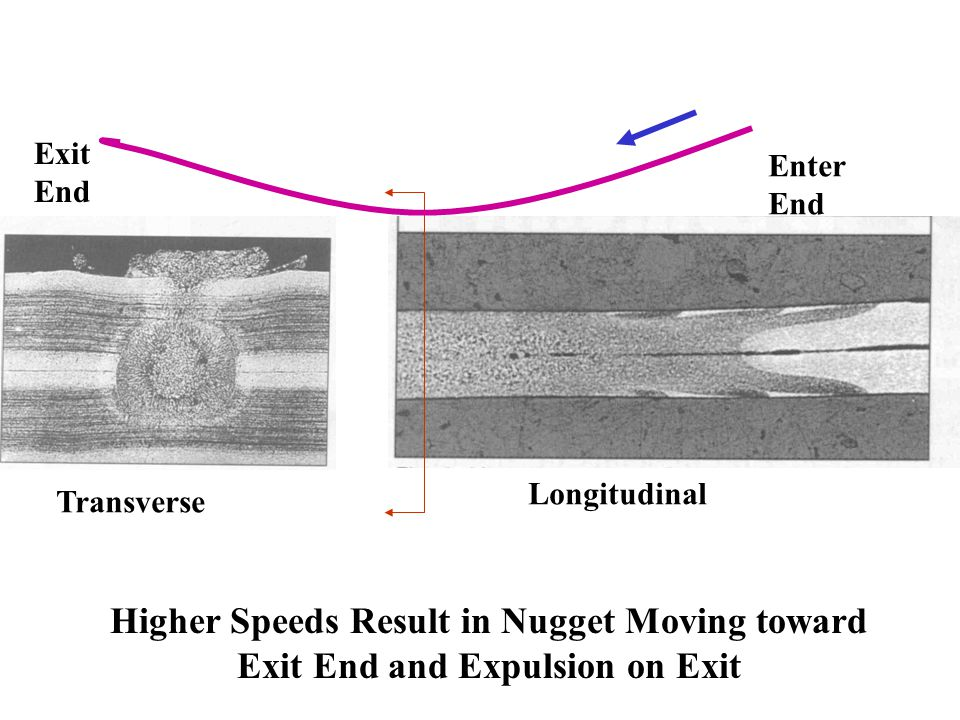 Longitudinal Transverse Enter End Exit End Higher Speeds Result in Nugget Moving toward Exit End and Expulsion on Exit