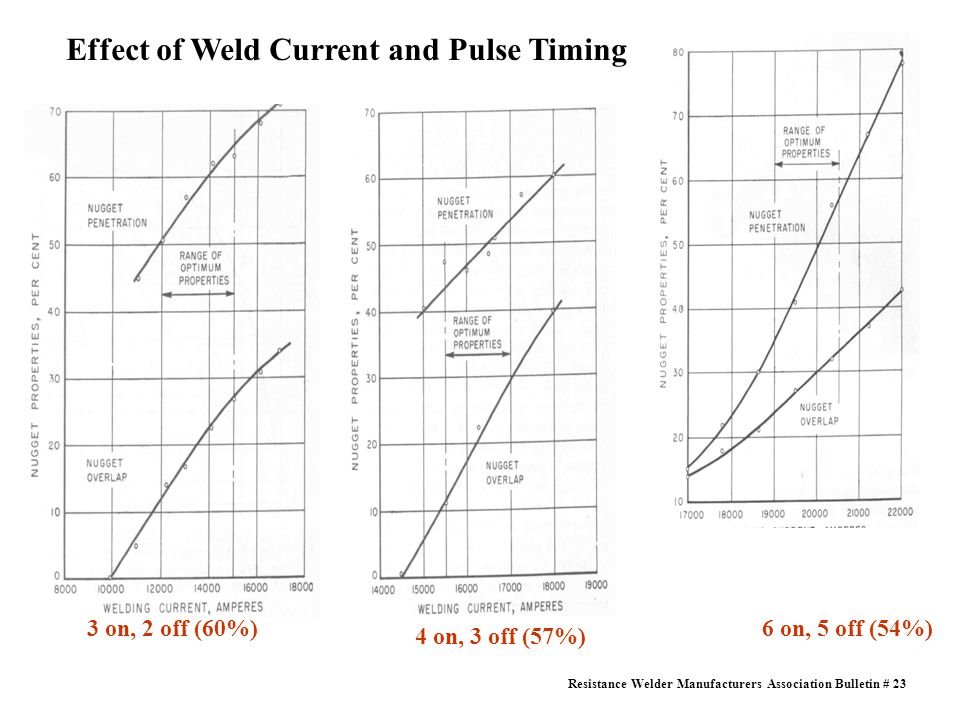 Effect of Weld Current and Pulse Timing 3 on, 2 off (60%) 4 on, 3 off (57%) Resistance Welder Manufacturers Association Bulletin # 23 6 on, 5 off (54%