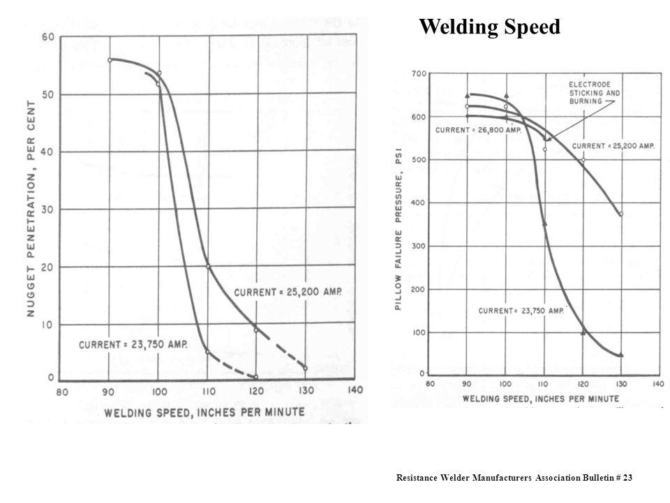 Welding Speed Resistance Welder Manufacturers Association Bulletin # 23