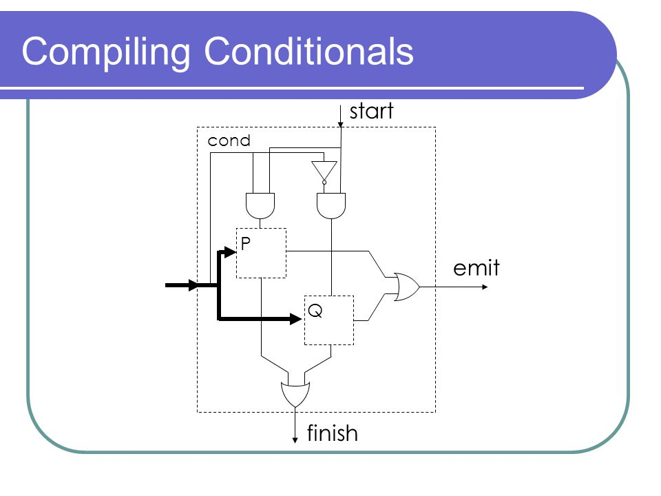 Compiling Conditionals start finish emit P Q cond