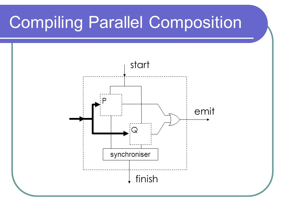 Compiling Parallel Composition start finish emit P Q synchroniser