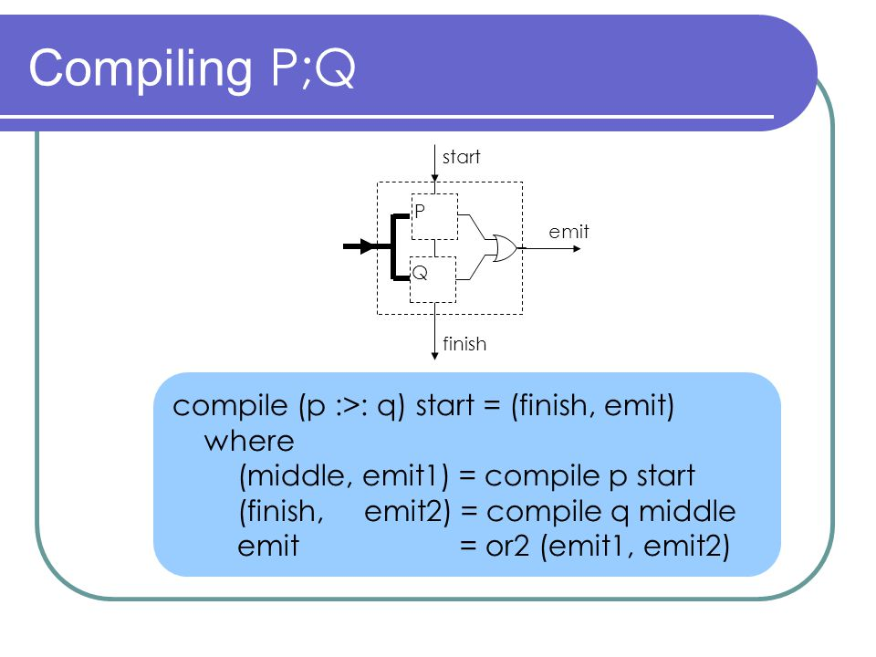 Compiling P;Q compile (p :>: q) start = (finish, emit) where (middle, emit1) = compile p start (finish, emit2) = compile q middle emit = or2 (emit1, emit2) start finish emit P Q
