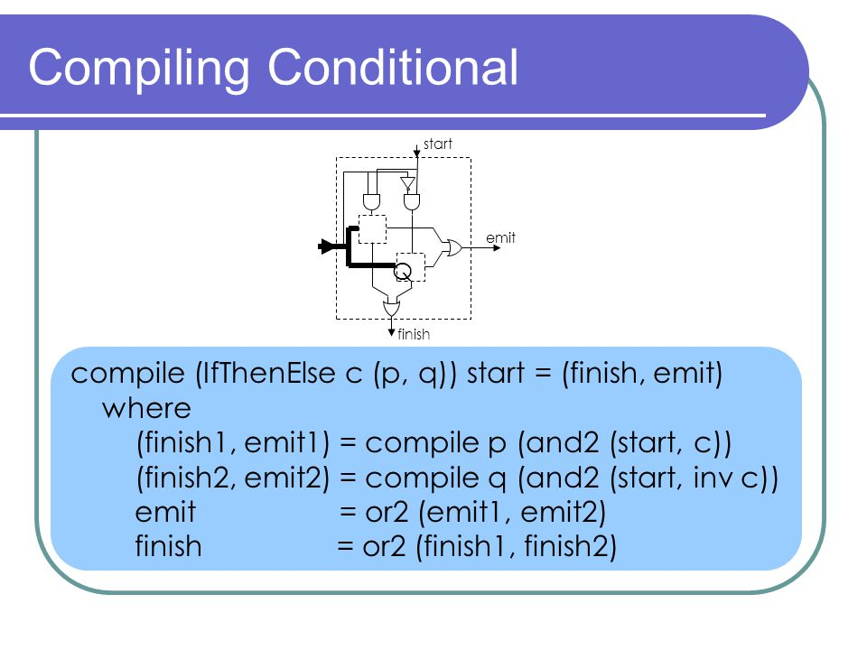 Compiling Conditional compile (IfThenElse c (p, q)) start = (finish, emit) where (finish1, emit1) = compile p (and2 (start, c)) (finish2, emit2) = compile q (and2 (start, inv c)) emit = or2 (emit1, emit2) finish = or2 (finish1, finish2) start finish emit Q