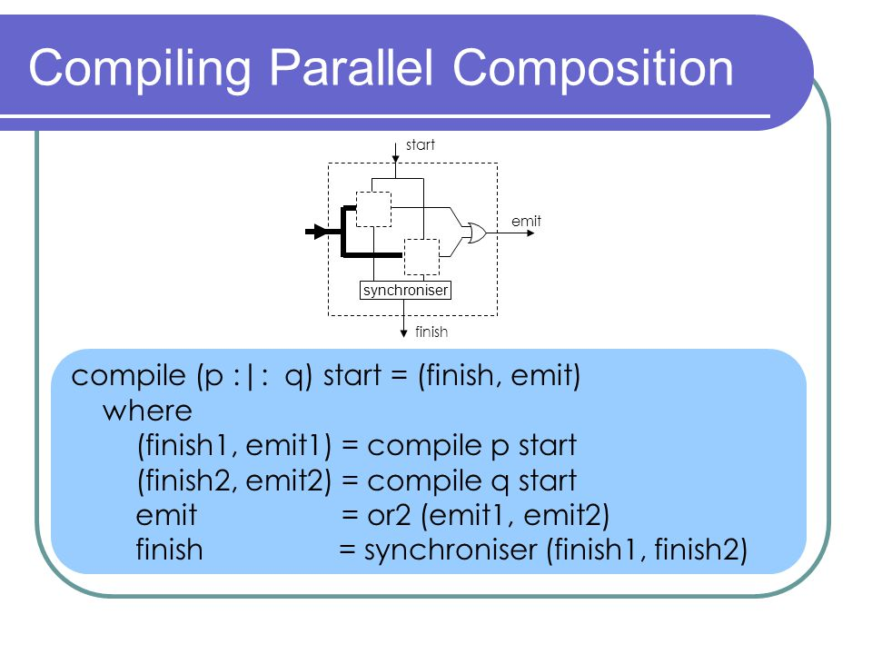 Compiling Parallel Composition compile (p :|: q) start = (finish, emit) where (finish1, emit1) = compile p start (finish2, emit2) = compile q start emit = or2 (emit1, emit2) finish = synchroniser (finish1, finish2) start finish emit synchroniser