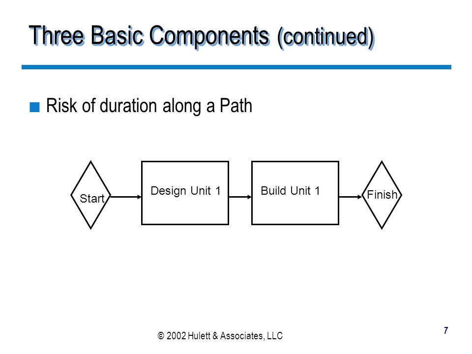 © 2002 Hulett & Associates, LLC 8 Three Basic Components (continued) Risk at a point where parallel paths merge Start Build Unit 1 Build Unit 2 Design Unit 1 Design Unit 2 Finish