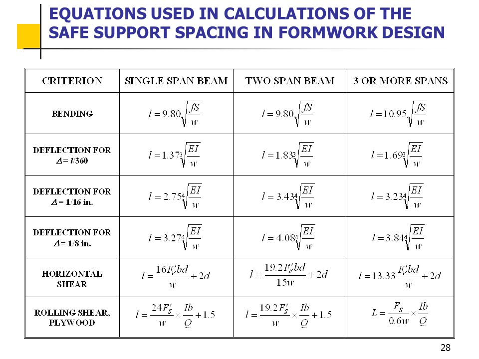 28 EQUATIONS USED IN CALCULATIONS OF THE SAFE SUPPORT SPACING IN FORMWORK DESIGN