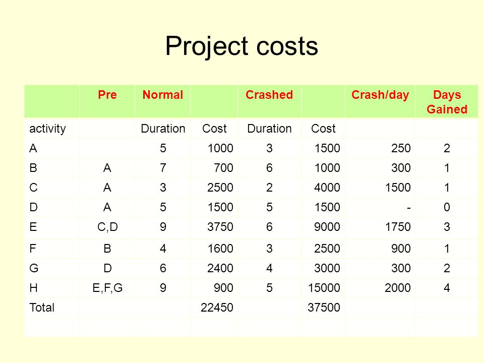 Project costs PreNormalCrashedCrash/dayDays Gained activityDurationCostDurationCost A51000315002502 BA7700610003001 CA325002400015001 DA5 5 -0 EC,D937506900017503 FB41600325009001 GD62400430003002 HE,F,G990051500020004 Total2245037500