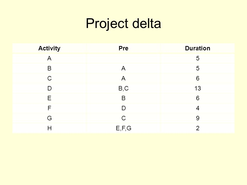 Project delta ActivityPreDuration A5 BA5 CA6 DB,C13 EB6 FD4 GC9 HE,F,G2