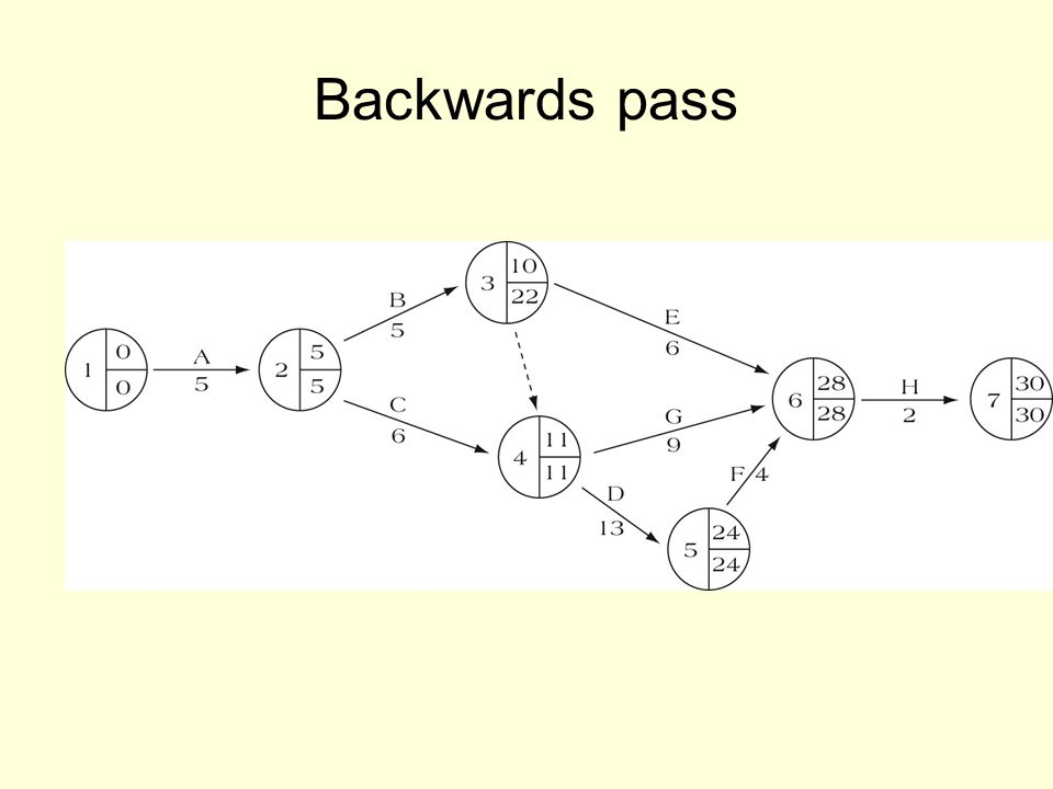 Backwards pass