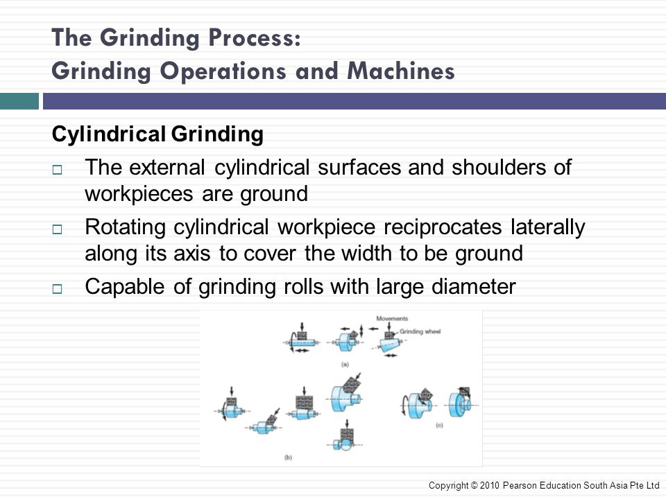 The Grinding Process: Grinding Operations and Machines Cylindrical Grinding The external cylindrical surfaces and shoulders of workpieces are ground R