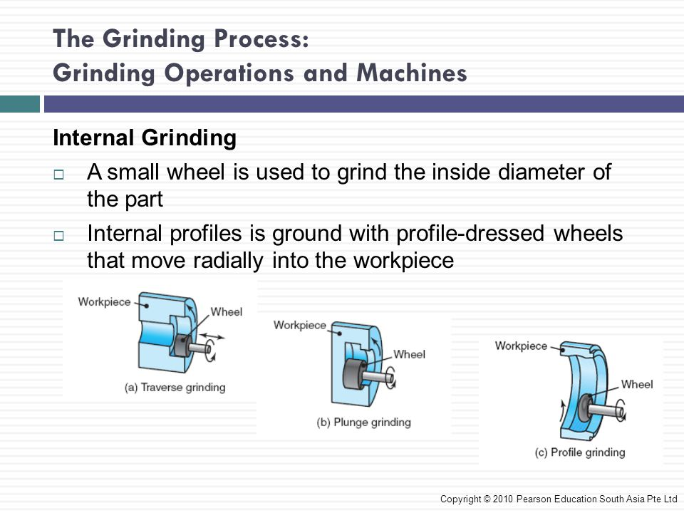 The Grinding Process: Grinding Operations and Machines Internal Grinding A small wheel is used to grind the inside diameter of the part Internal profi