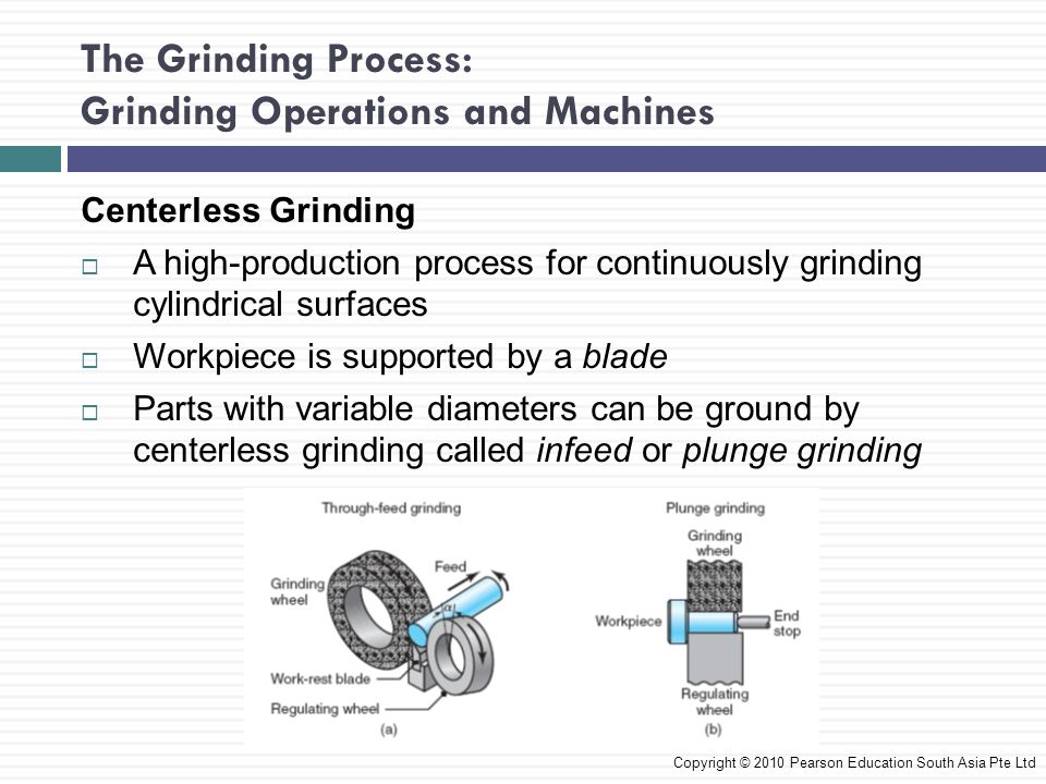 The Grinding Process: Grinding Operations and Machines Centerless Grinding A high-production process for continuously grinding cylindrical surfaces Wo