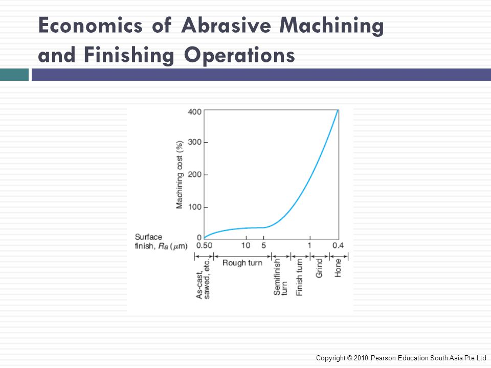Economics of Abrasive Machining and Finishing Operations Copyright © 2010 Pearson Education South Asia Pte Ltd