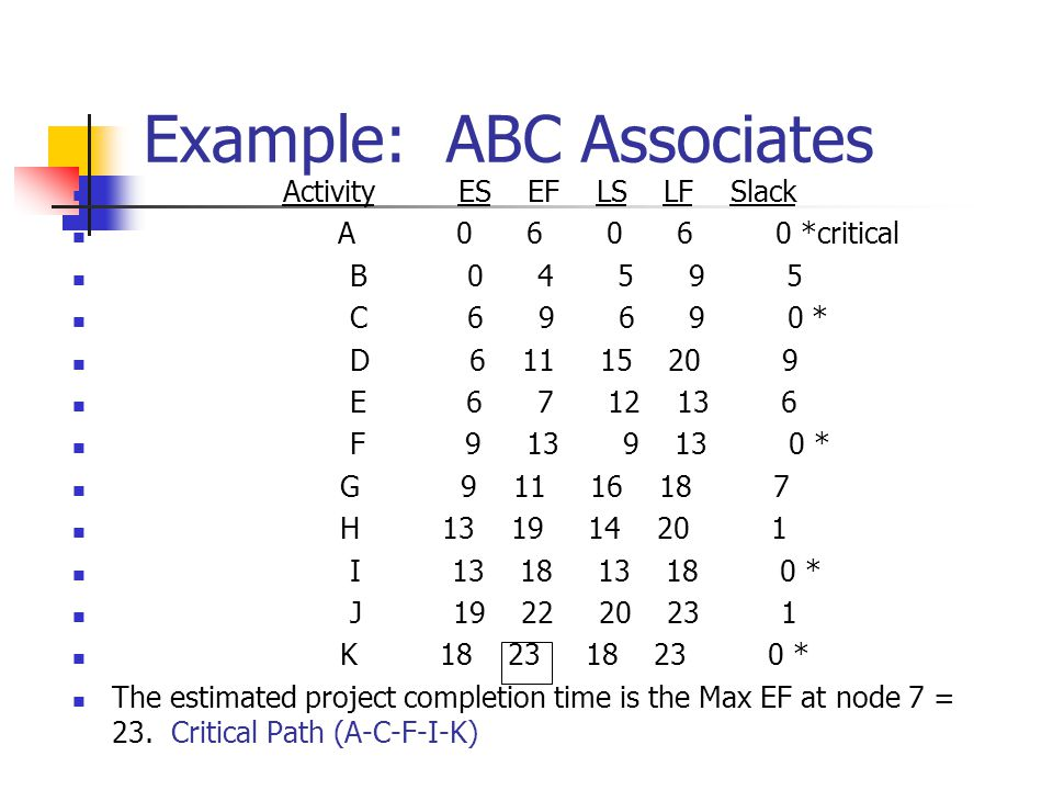 Example: ABC Associates Activity ES EF LS LF Slack A 0 6 0 6 0 *critical B 0 4 5 9 5 C 6 9 6 9 0 * D 6 11 15 20 9 E 6 7 12 13 6 F 9 13 9 13 0 * G 9 11 16 18 7 H 13 19 14 20 1 I 13 18 13 18 0 * J 19 22 20 23 1 K 18 23 18 23 0 * The estimated project completion time is the Max EF at node 7 = 23.