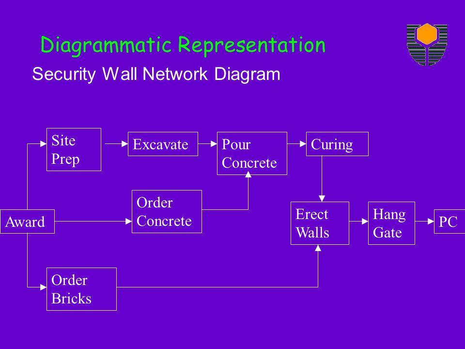 Security Wall Network Diagram Diagrammatic Representation Award Site Prep Order Concrete Excavate Order Bricks Pour Concrete Erect Walls Hang Gate Curing PC