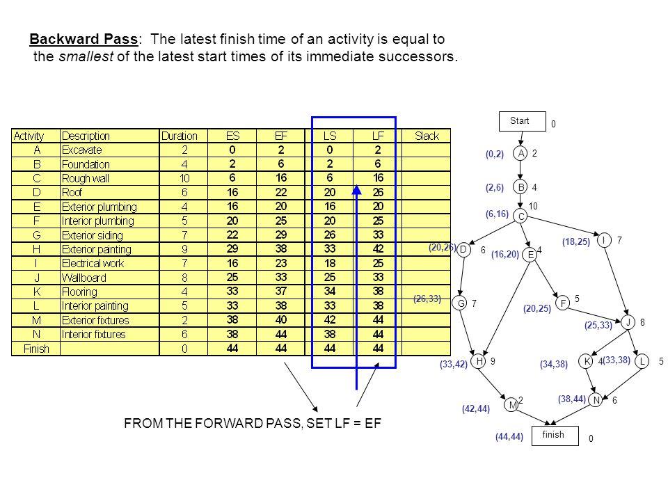 Start D finish A B C E I G H F J KL N M 2 0 4 10 64 7 7 5 9 2 8 45 6 0 Calculate the Slack.